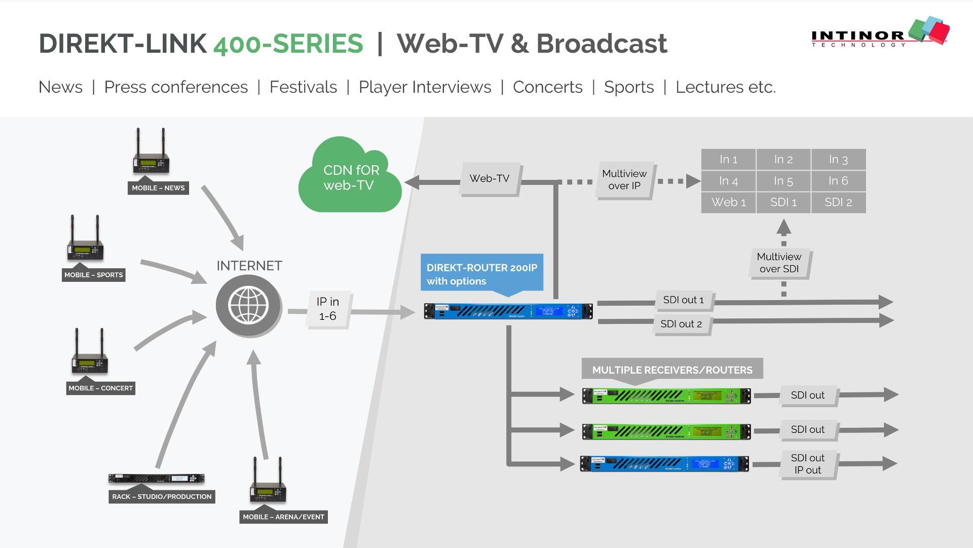 router video multi protocol